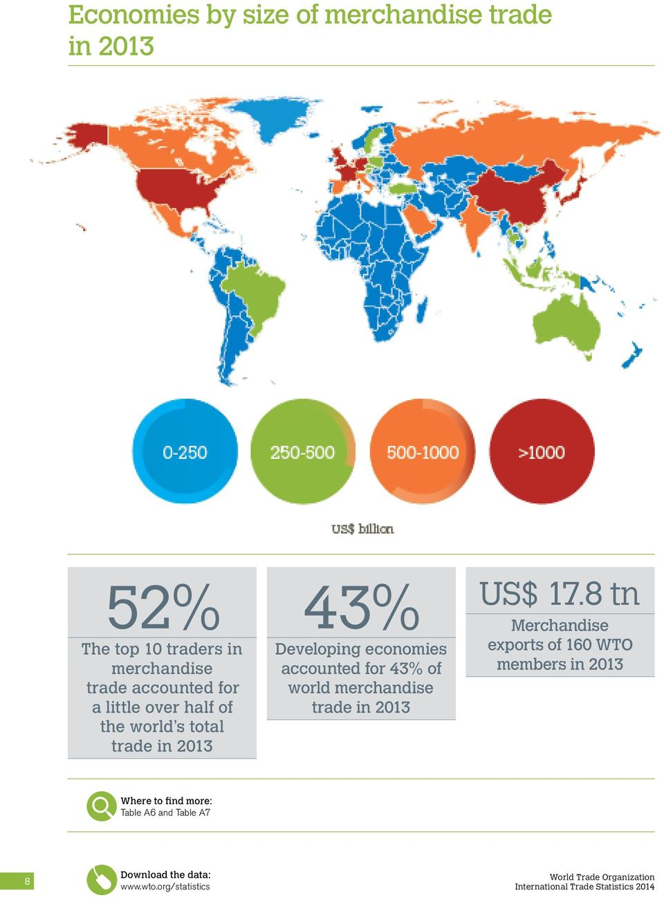 Developing economies accounted for 43% of world merchandise trade in 2013 US$ 17.