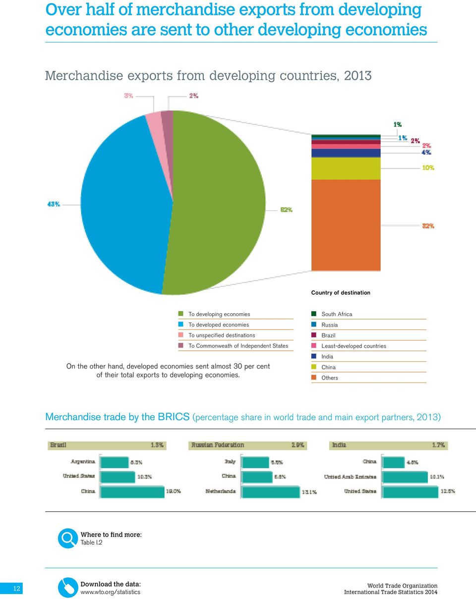 other hand, developed economies sent almost 30 per cent of their total exports to developing economies.