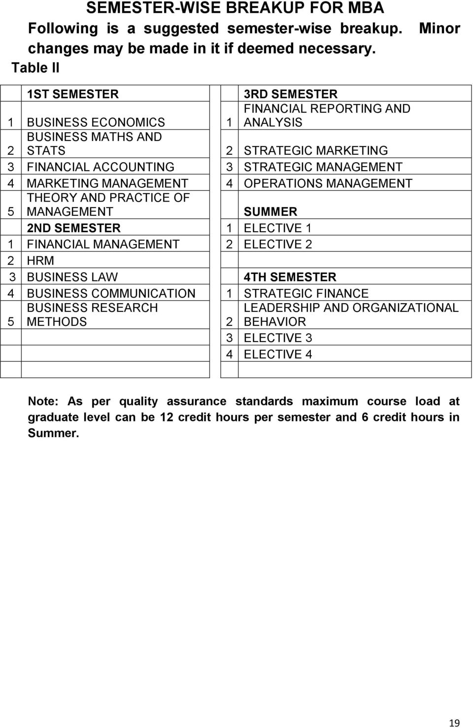 MARKETING MANAGEMENT 4 OPERATIONS MANAGEMENT 5 THEORY AND PRACTICE OF MANAGEMENT SUMMER 2ND SEMESTER 1 ELECTIVE 1 1 FINANCIAL MANAGEMENT 2 ELECTIVE 2 2 HRM 3 BUSINESS LAW 4TH SEMESTER 4 BUSINESS