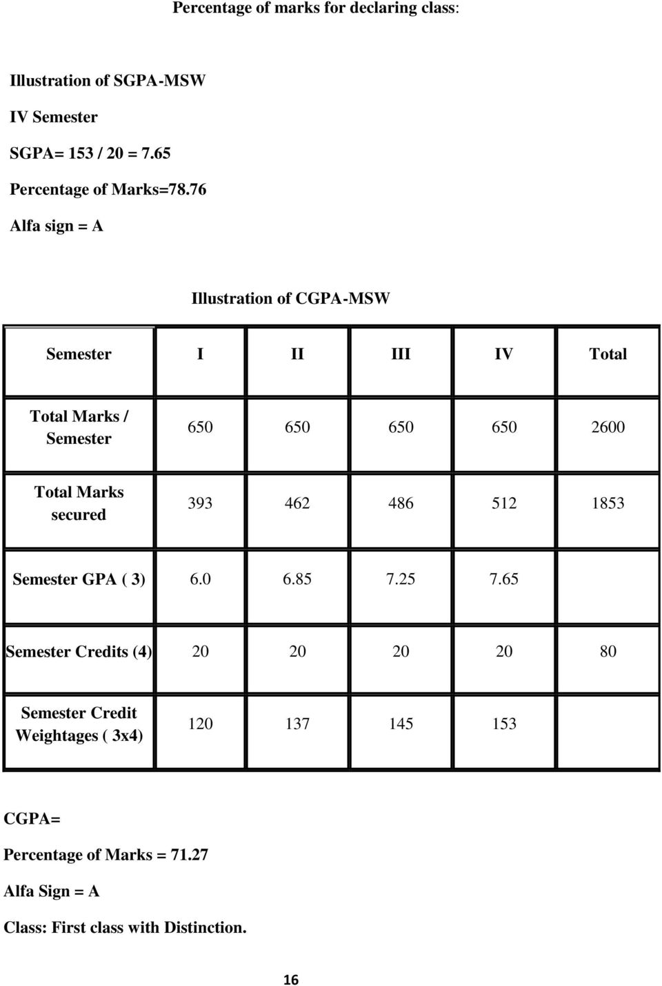 76 Alfa sign = A Illustration of CGPA-MSW Semester I II III IV Total Total Marks / Semester 650 650 650 650 2600 Total