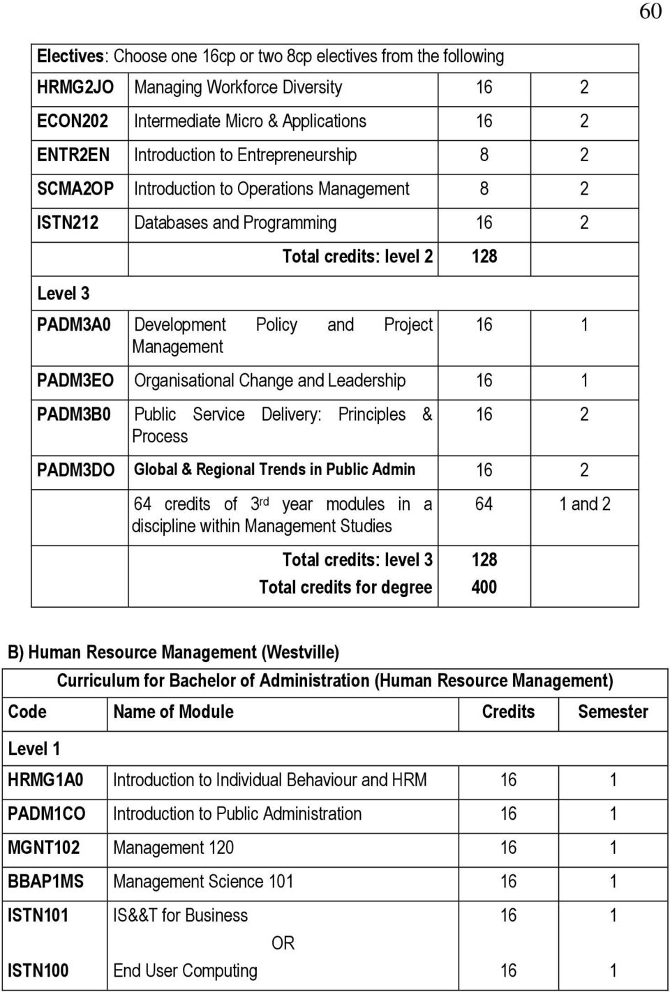 Public Service Delivery: Principles & Process PADM3DO Global & Regional Trends in Public Admin 64 credits of 3 rd year modules in a discipline within Management Studies Total credits: level 3 Total