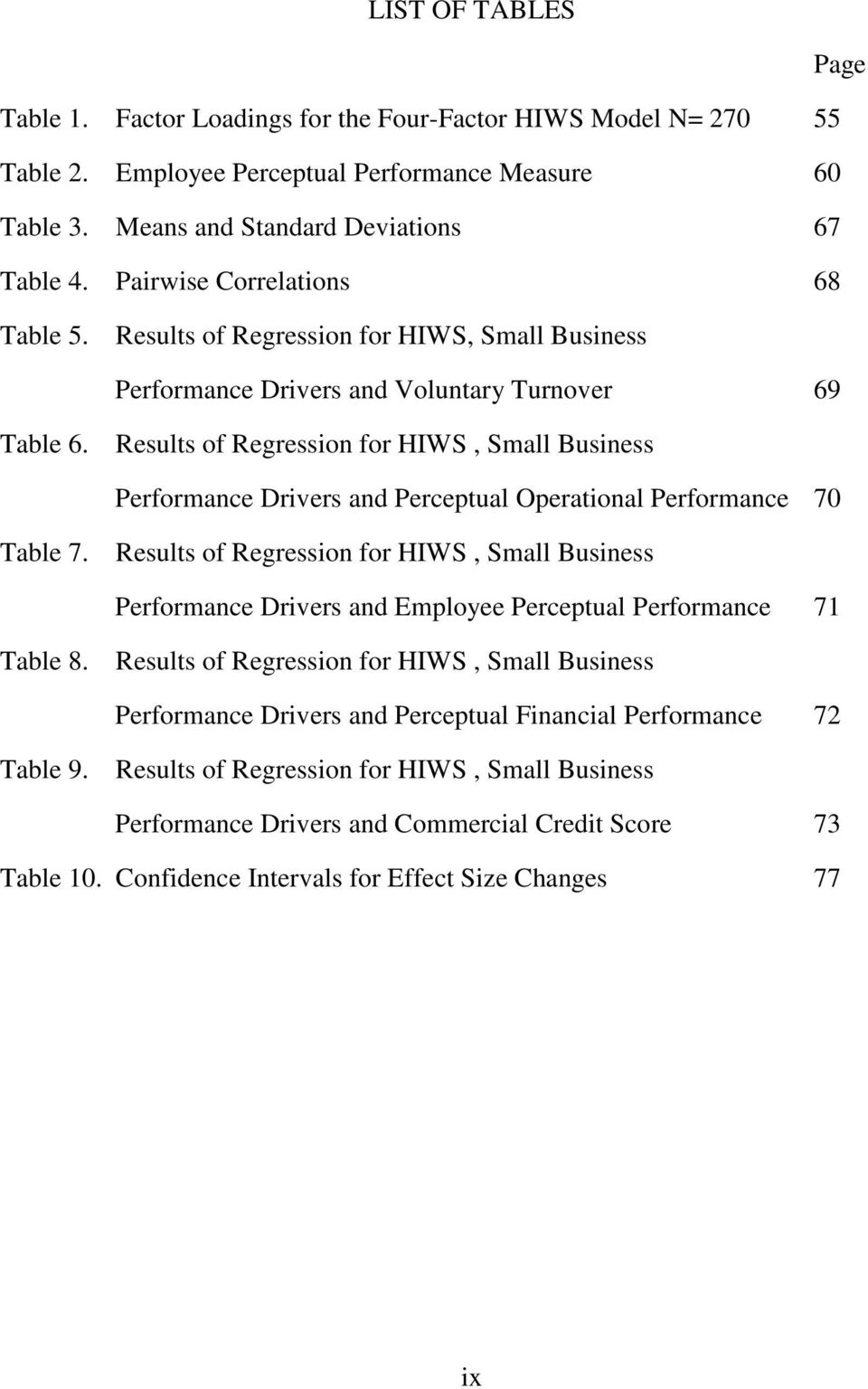 Results of Regression for HIWS, Small Business Performance Drivers and Perceptual Operational Performance 70 Table 7.