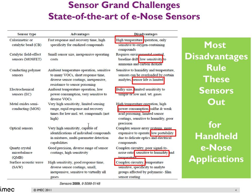 Rule These Sensors Out for Handheld