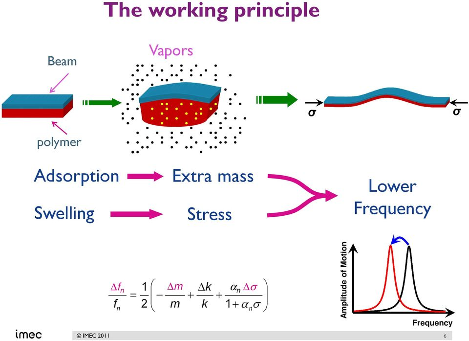 mass Stress Lower Frequency f n m α