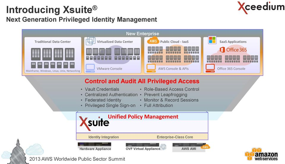Access Vault Credentials Centralized Authentication Federated Identity Privileged Single Sign-on Role-Based Access Control Prevent Leapfrogging