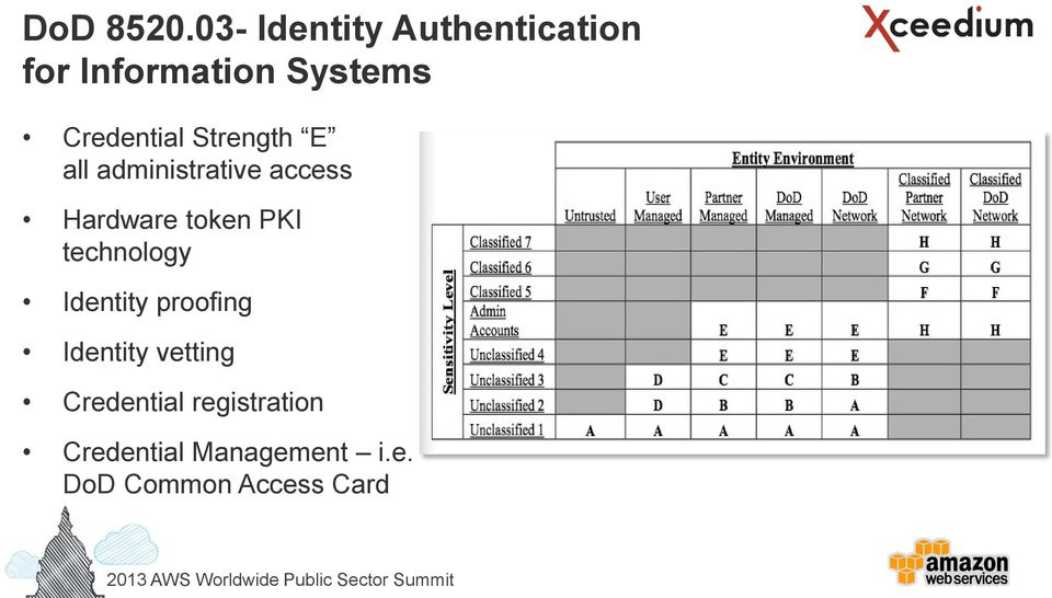 Credential Strength E all administrative access Hardware
