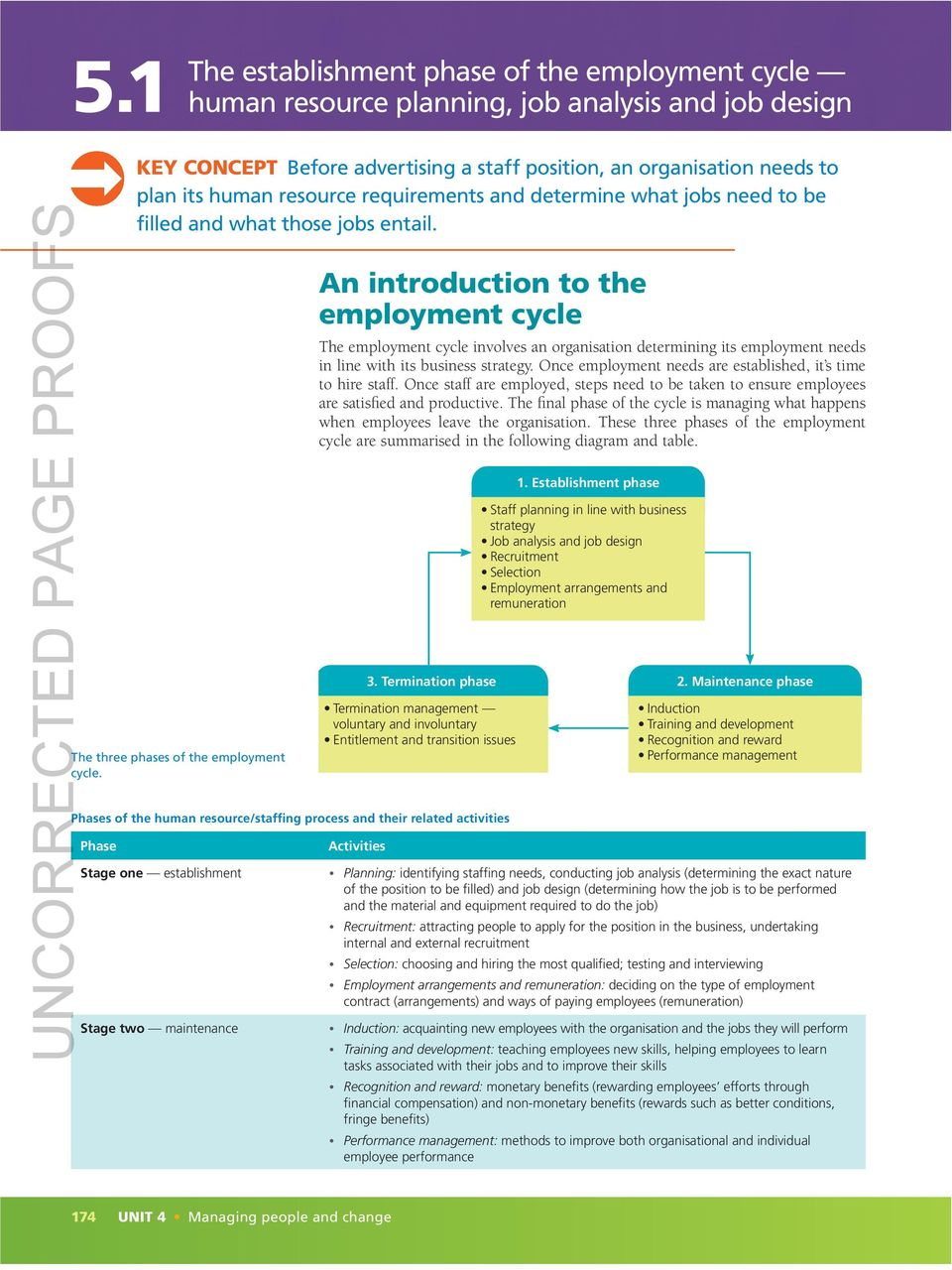 an introduction to the employment cycle The employment cycle involves an organisation determining its employment needs in line with its business strategy.