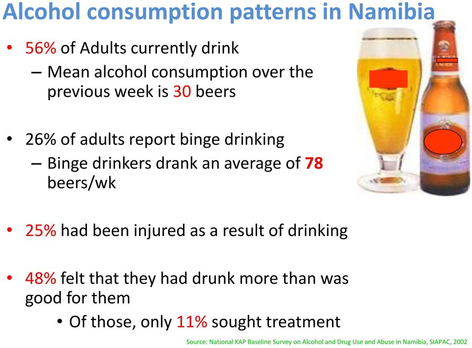 25% had been injured as a result of drinking 48% felt that they had drunk more than was good for them Of those,