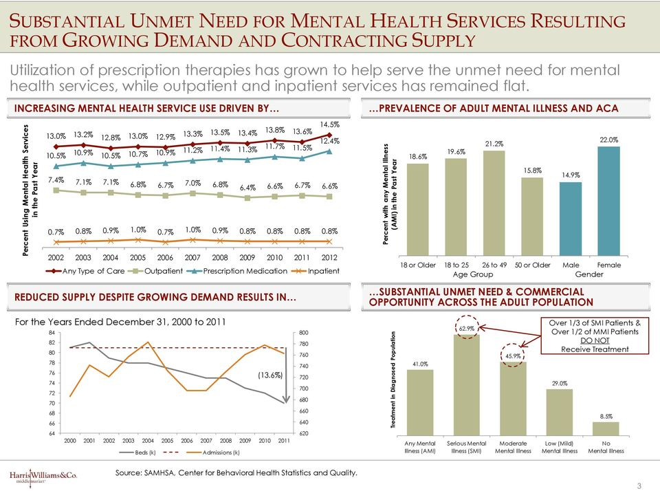 has remained flat. INCREASING MENTAL HEALTH SERVICE USE DRIVEN BY 13.0% 13.2% 12.8% 13.0% 12.9% 13.3% 13.5% 13.4% 13.8% 13.6% 14.5% 10.5% 10.9% 10.5% 10.7% 10.9% 11.2% 11.4% 11.3% 11.7% 11.5% 12.
