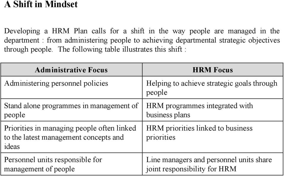 The following table illustrates this shift : Administrative Focus Administering personnel policies Stand alone programmes in management of people Priorities in managing people