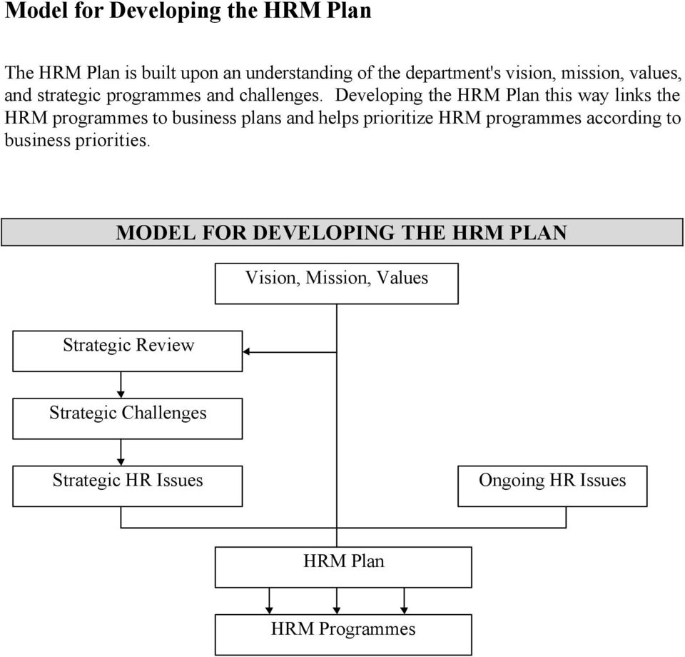 Developing the HRM Plan this way links the HRM programmes to business plans and helps prioritize HRM programmes