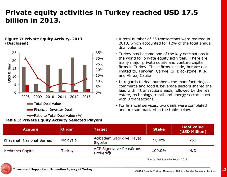 Equity Activity Selected Players A total number of 35 transactions were realized in 213, which accounted for 12% of the total annual deal volume.