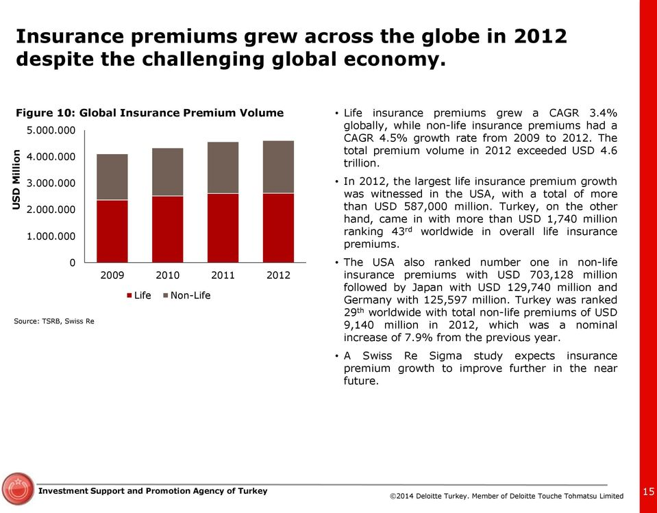 In 212, the largest life insurance premium growth was witnessed in the USA, with a total of more than USD 587, million.