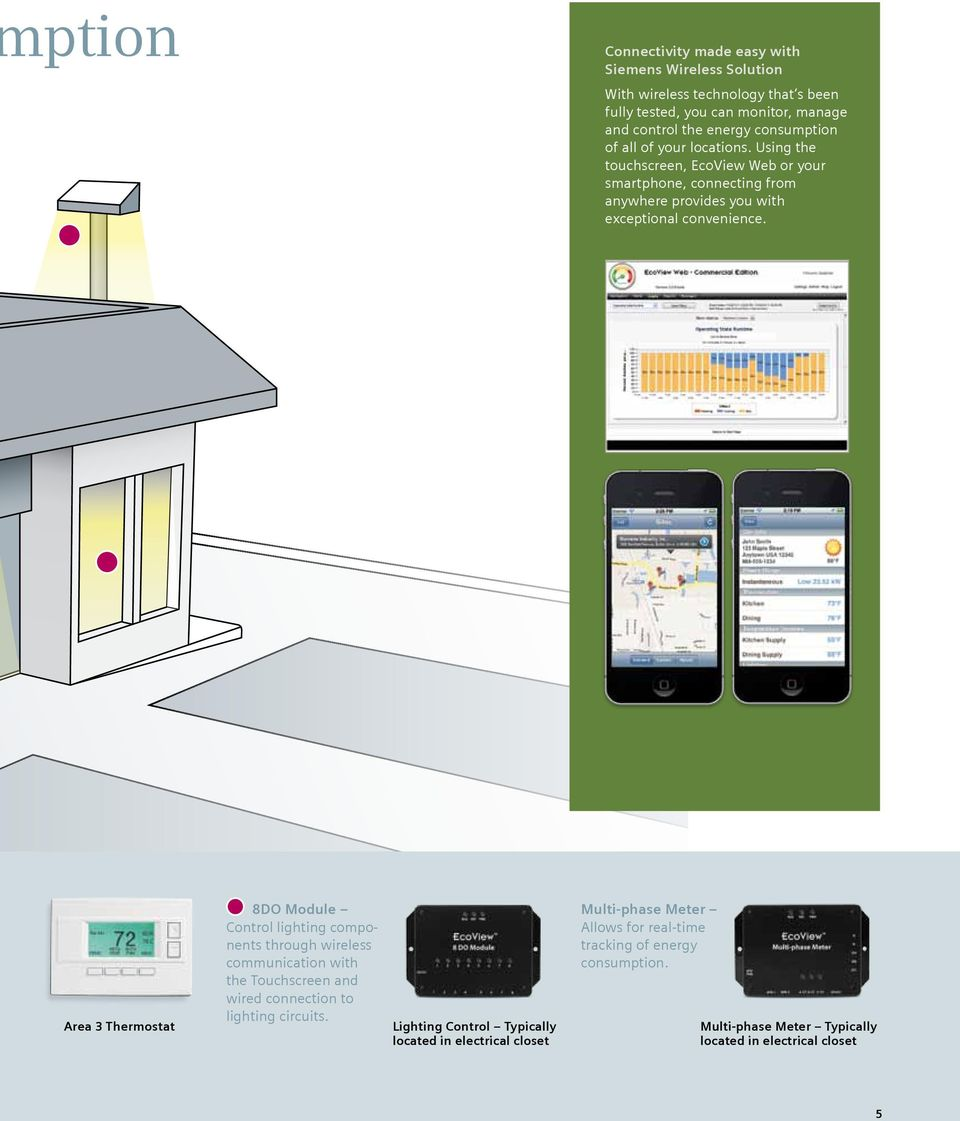 Area 3 Thermostat 8DO Module Control lighting components through wireless communication with the Touchscreen and wired connection to lighting circuits.