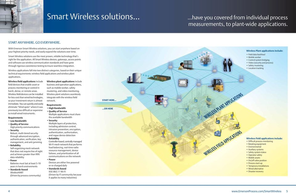 Smart Wireless solutions use the most proven, reliable technology that s right for the application.