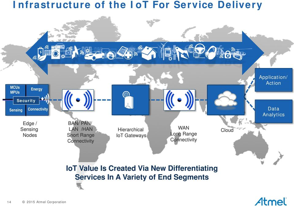 Range Connectivity Hierarchical IoT Gateways WAN Long Range Connectivity Cloud IoT Value