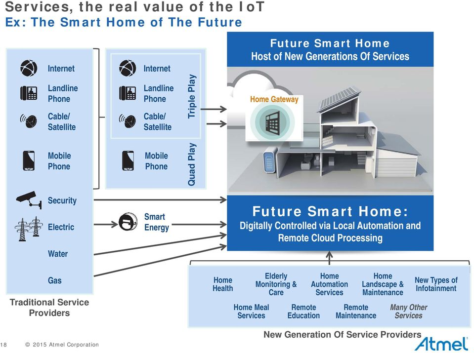 Controlled via Local Automation and Remote Cloud Processing Water Gas Traditional Service Providers Home Health Home Meal Services Elderly Monitoring & Care Remote