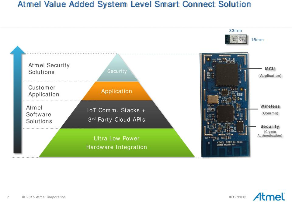 Stacks + 3 rd Party Cloud APIs Ultra Low Power Hardware Integration MCU (Application) Wireless