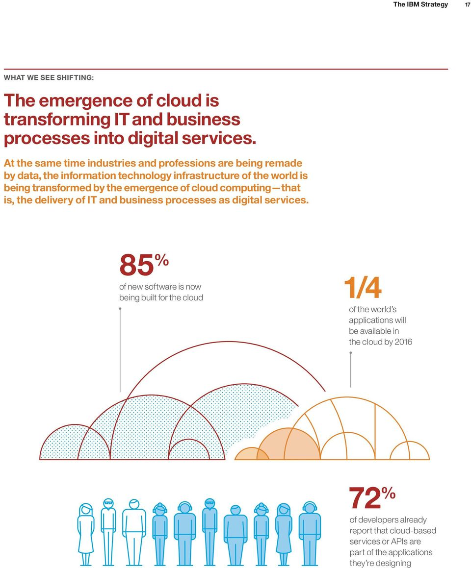 emergence of cloud computing that is, the delivery of IT and business processes as digital services.