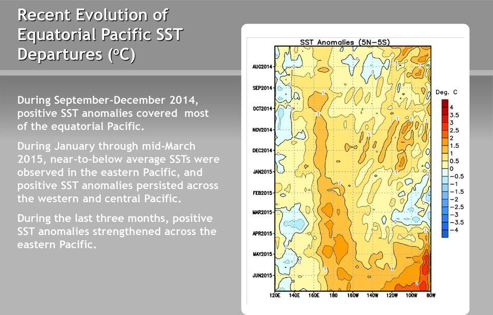During January through mid-march 2015, near-to-below average SSTs were observed in the eastern Pacific, and