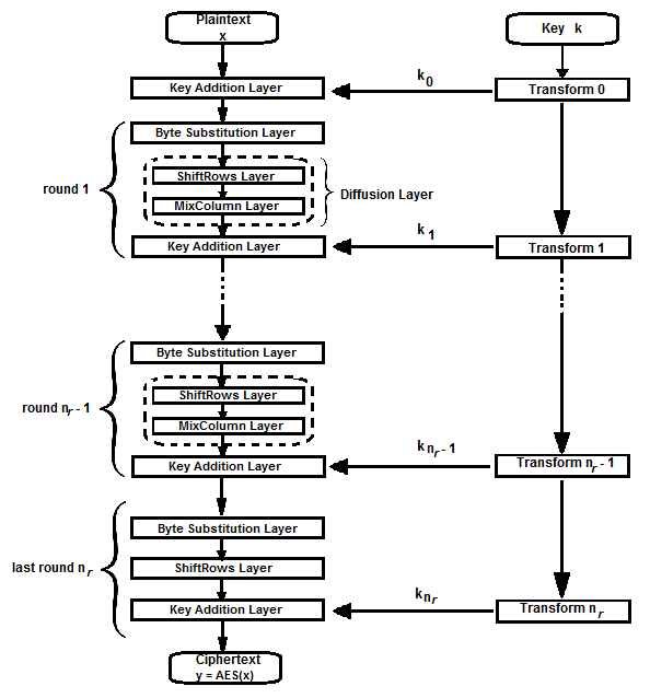 Key Addition Layer: the 128-bit round key or sub-key is combined with the current state by XOR operation. The sub-key is derived from Key Schedule which will be mentioned in details later in 1.4.