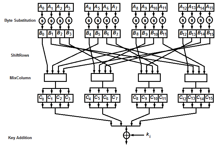 The intermediate value is then XORed with the 128-bit round key in the Key Addition Layer before going to the next round. Figure 1.