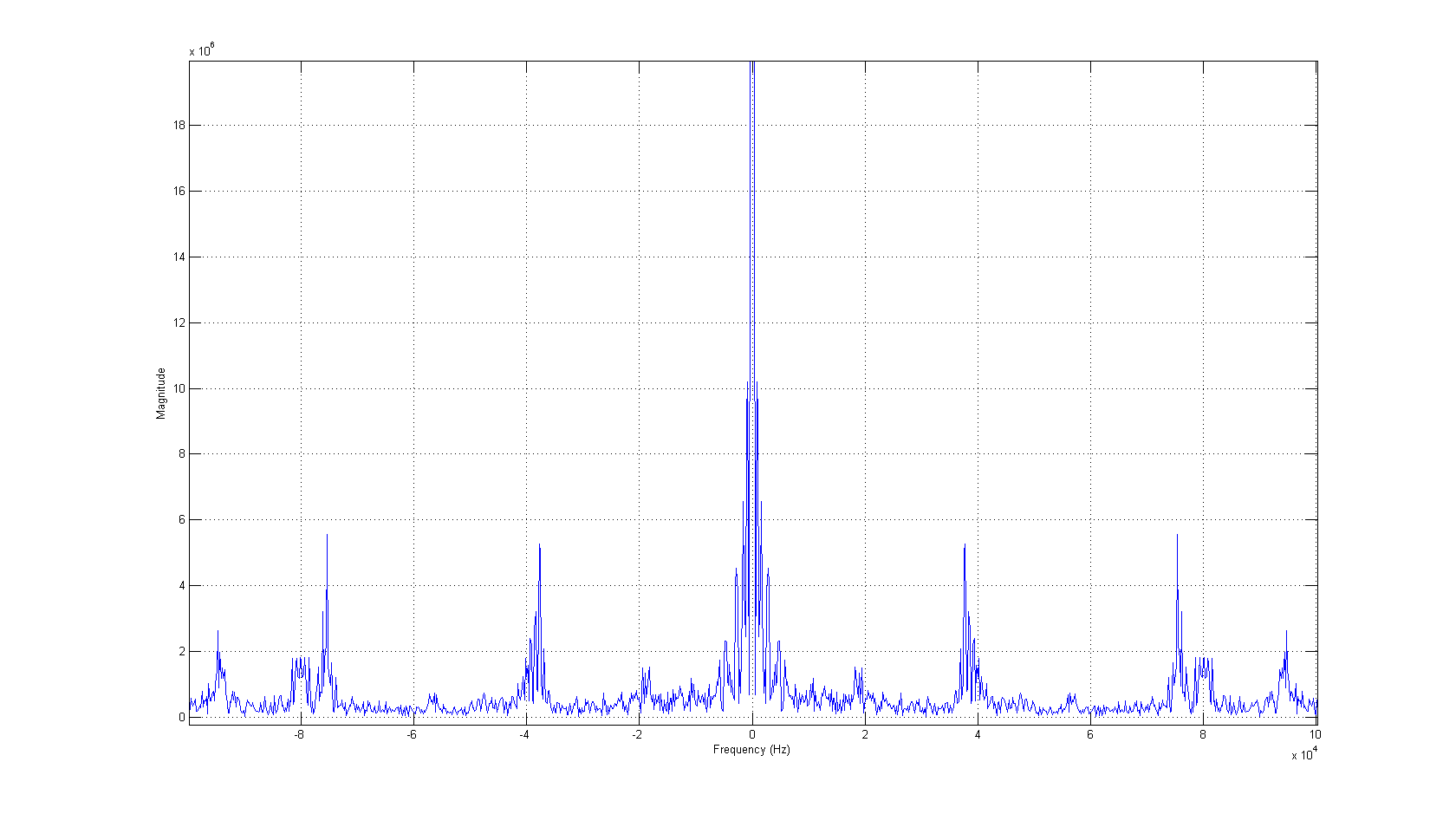 The multiply and square operations are now much clearer. In this case, the lower peaks are different for the multiply and square operations, and will become the distinguisher.