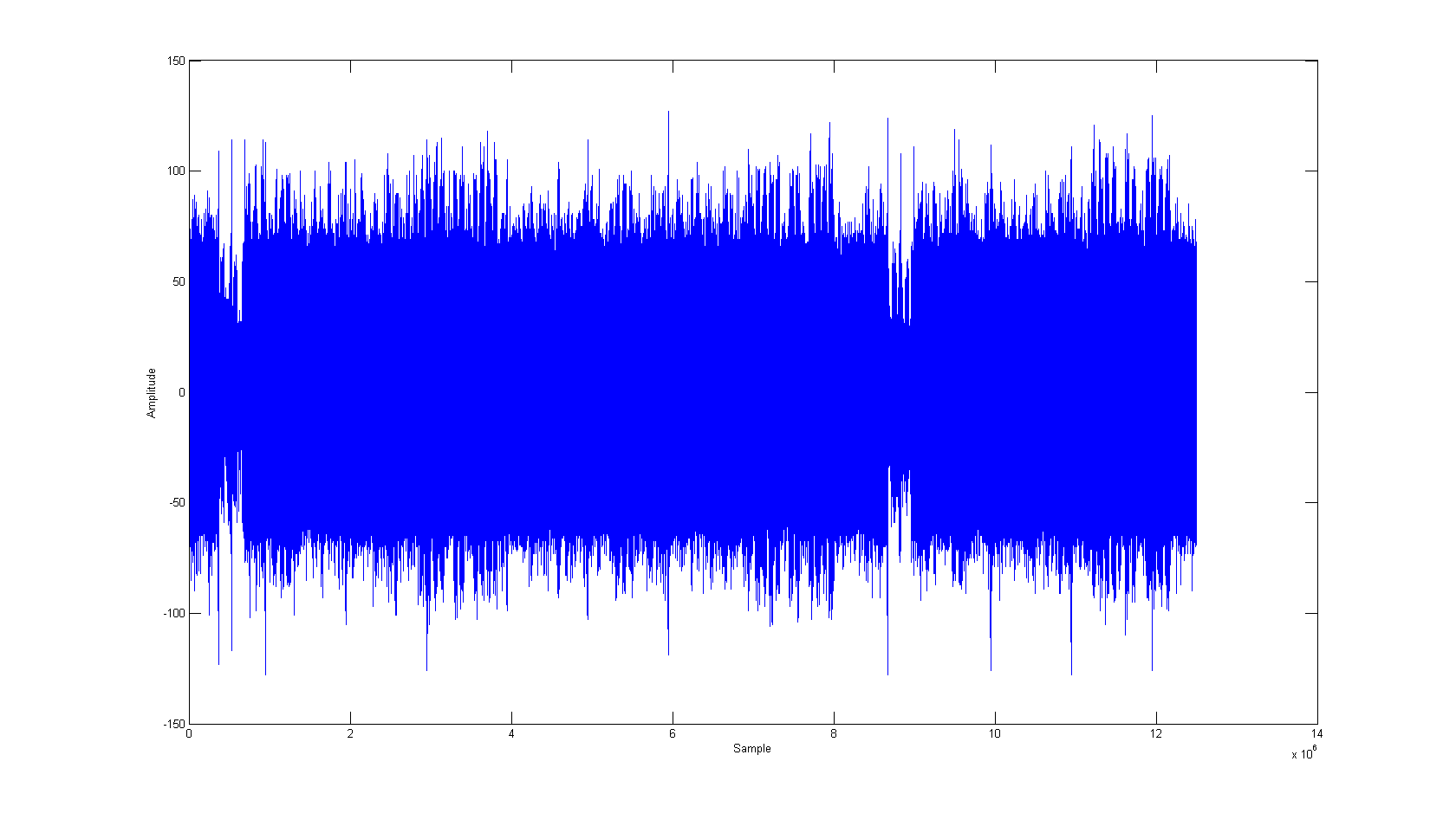window size is 3. In the beginning of the traces, there are 3 multiply operations, which is unusual since they never stand next to each other due to the algorithm.