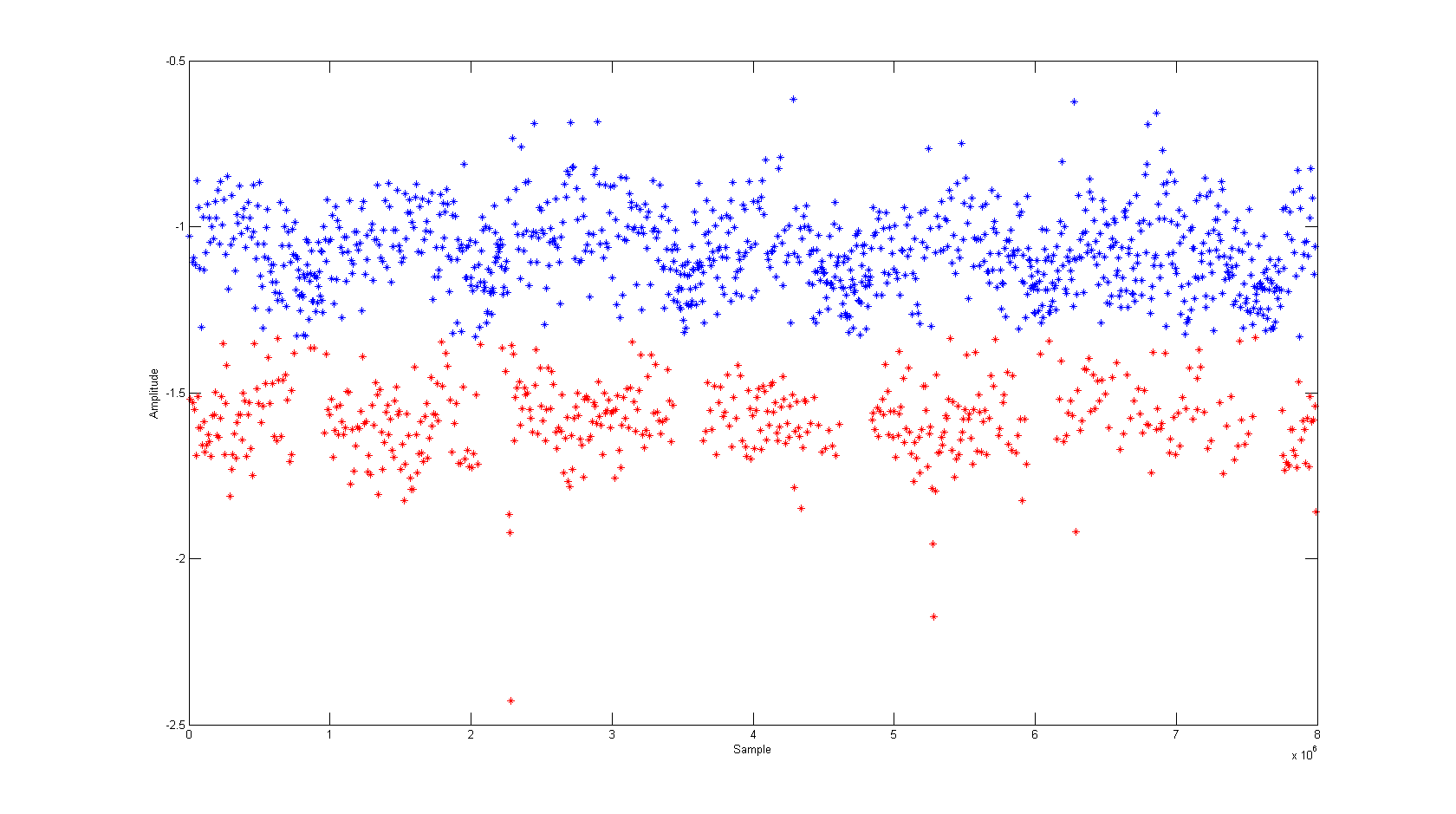 Based on the trace structure, we know that the lower peaks are still the distinguisher between different operations.