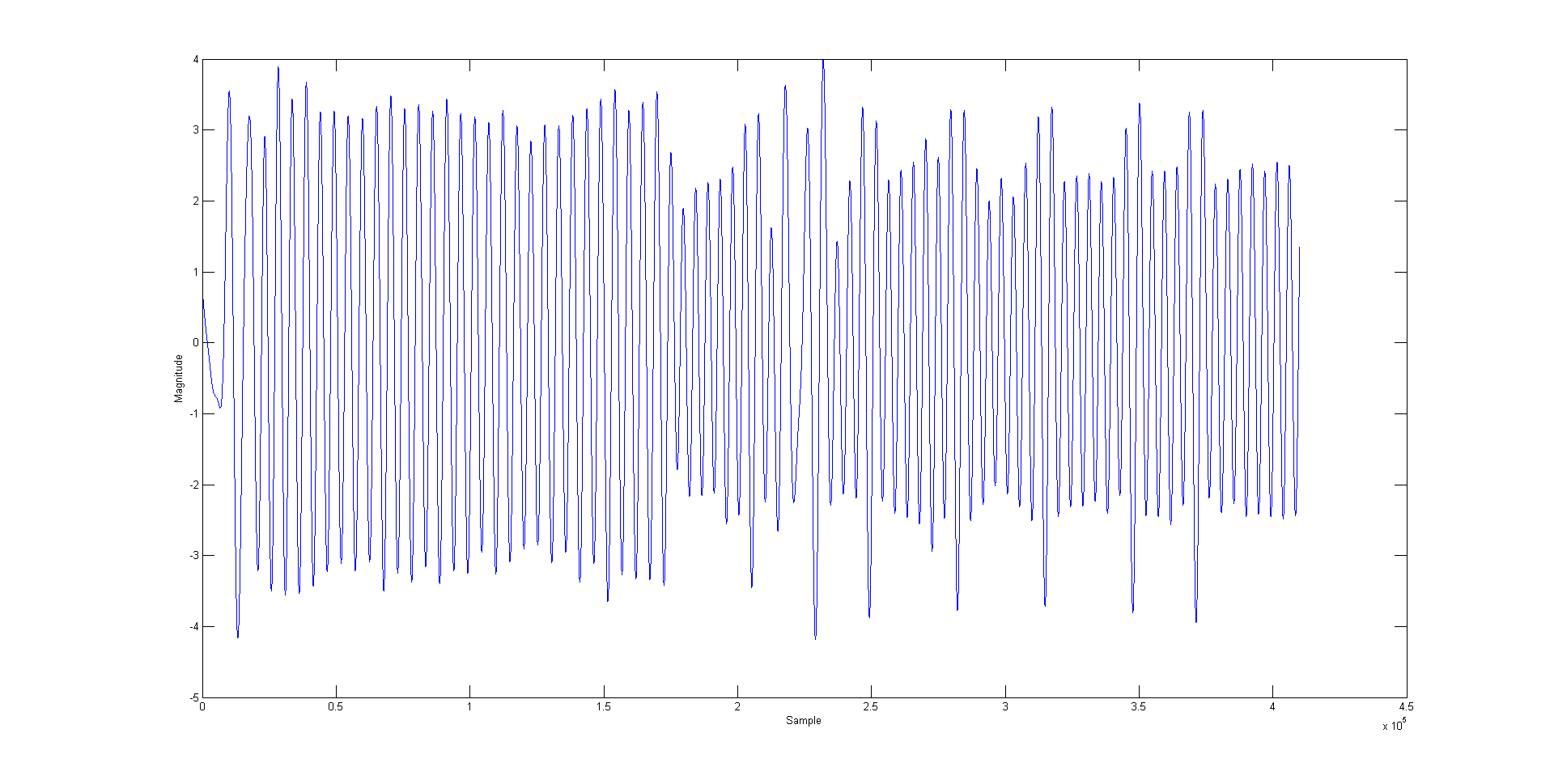 3.4.1.3 1024-bit key Finally, we look at a 1024-bit key RSA, which is a very common key length, and the general trace information is shown below.