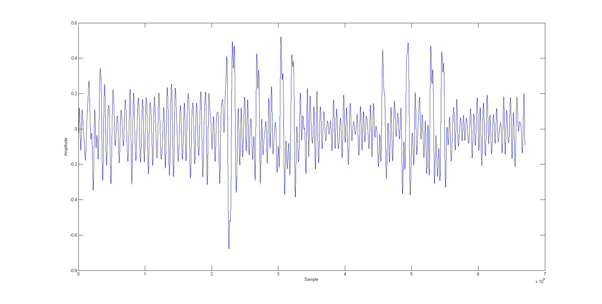 4.2 Filtering the AES traces Before performing the DEMA attack, we have to filter them in order to clear out unwanted noises and other operations of the system.