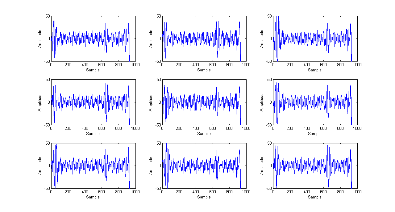 Chapter 5 Conclusion 5.1 Summary In this project, we performed side-channel attacks on Intel Atom Processor for RSA crypto scheme by exploiting electromagnetic radiation leakage.