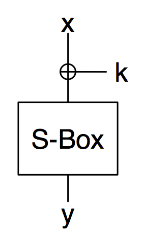 of this project. Like GMP library, OpenSSL modular exponentiation function makes use of the sliding window algorithm.