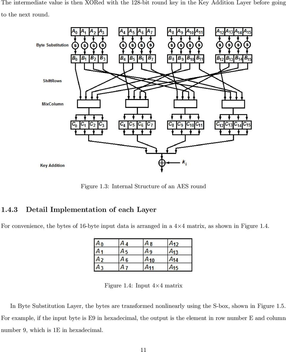 3 Detail Implementation of each Layer For convenience, the bytes of 16-byte input data is arranged in a 4 4 matrix, as shown in Figure 1.