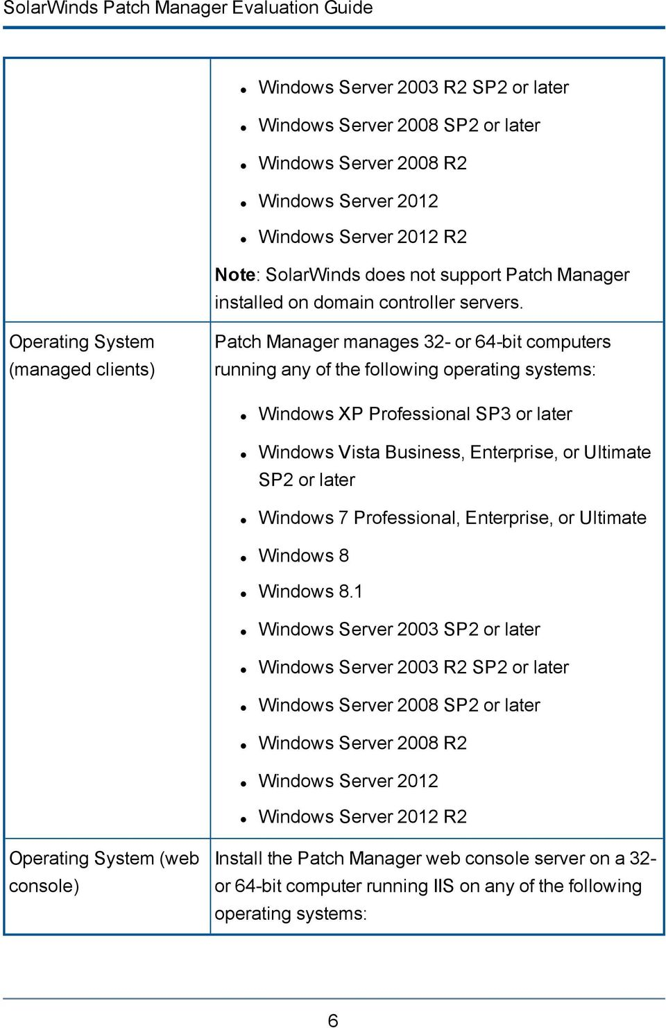 Operating System (managed clients) Patch Manager manages 32- or 64-bit computers running any of the following operating systems: Windows XP Professional SP3 or later Windows Vista Business,