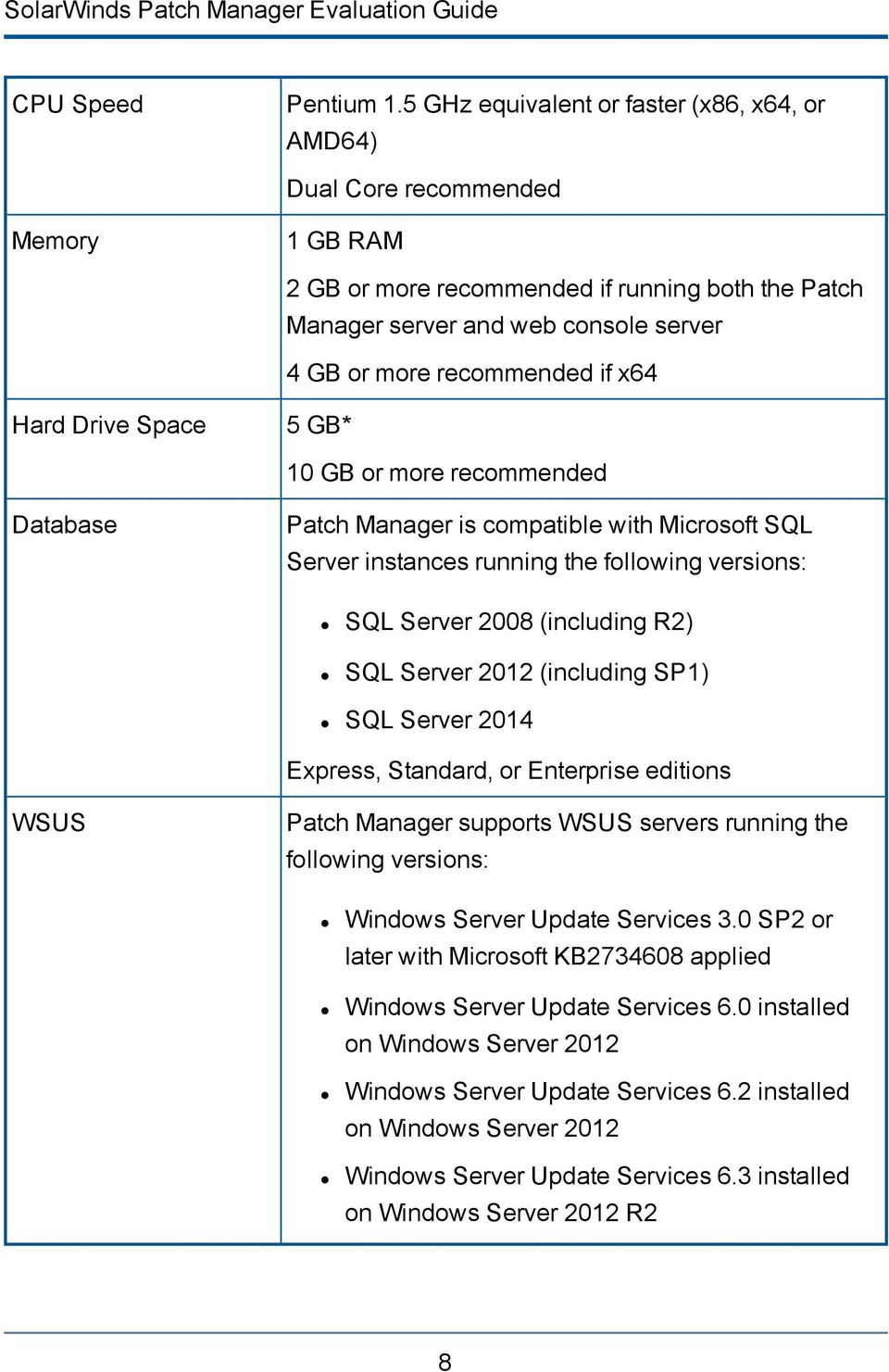 if x64 Hard Drive Space 5 GB* 10 GB or more recommended Database Patch Manager is compatible with Microsoft SQL Server instances running the following versions: SQL Server 2008 (including R2) SQL