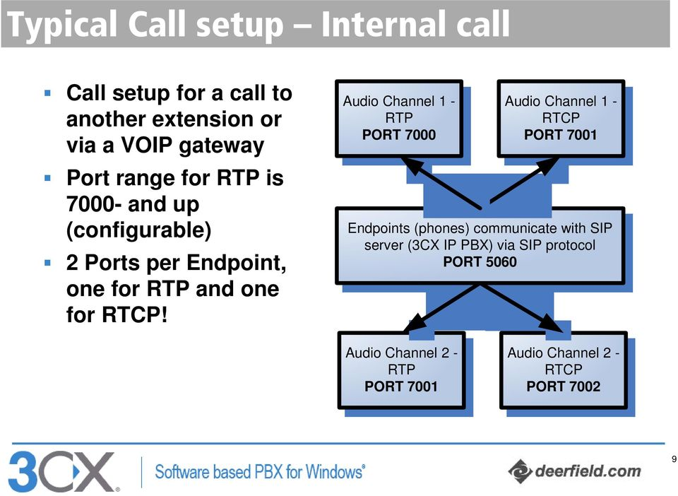 Audio Channel 1 - RTP PORT 7000 Audio Channel 1 - RTCP PORT 7001 Endpoints (phones) communicate with SIP