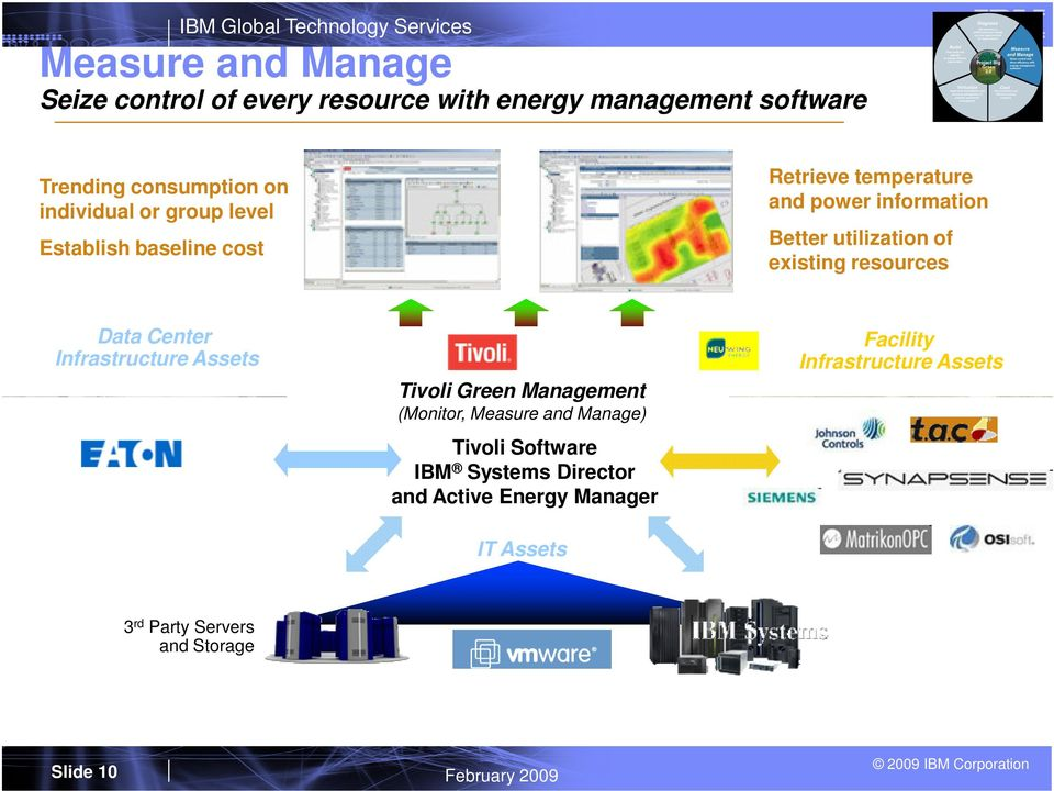 Data Center Infrastructure Assets Tivoli Green Management (Monitor, Measure and Manage) Tivoli Software IBM Systems
