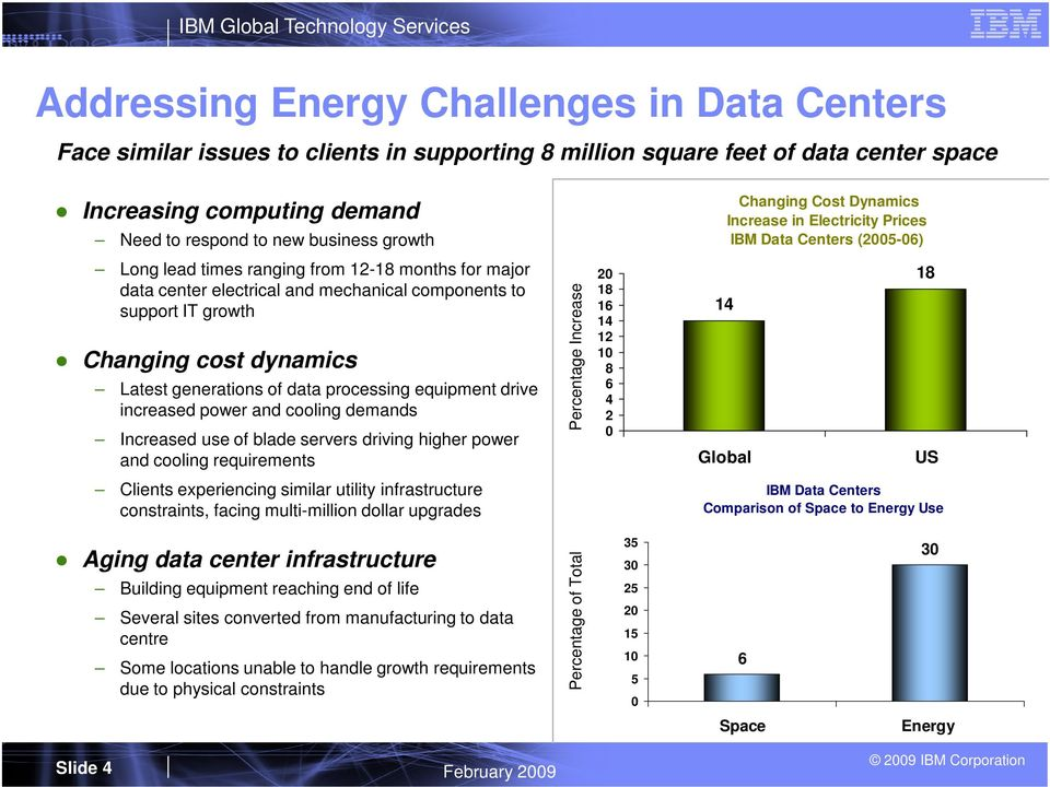 growth Changing cost dynamics Latest generations of data processing equipment drive increased power and cooling demands Increased use of blade servers driving higher power and cooling requirements