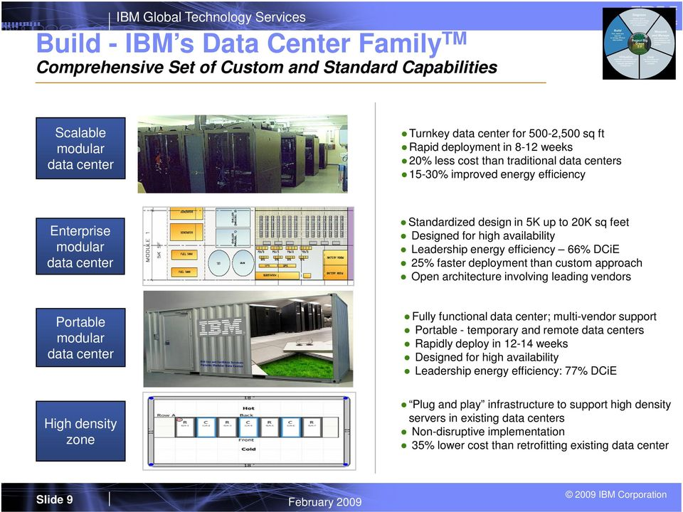 efficiency 66% DCiE 25% faster deployment than custom approach Open architecture involving leading vendors Portable modular data center Fully functional data center; multi-vendor support Portable -
