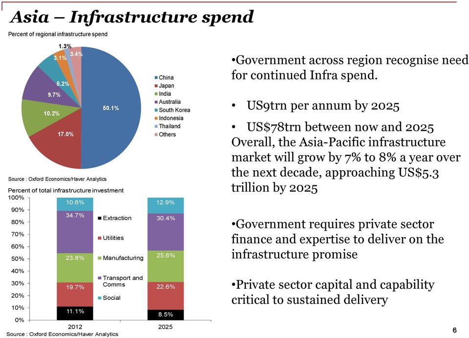 6% Government across region recognise need for continued Infra spend.