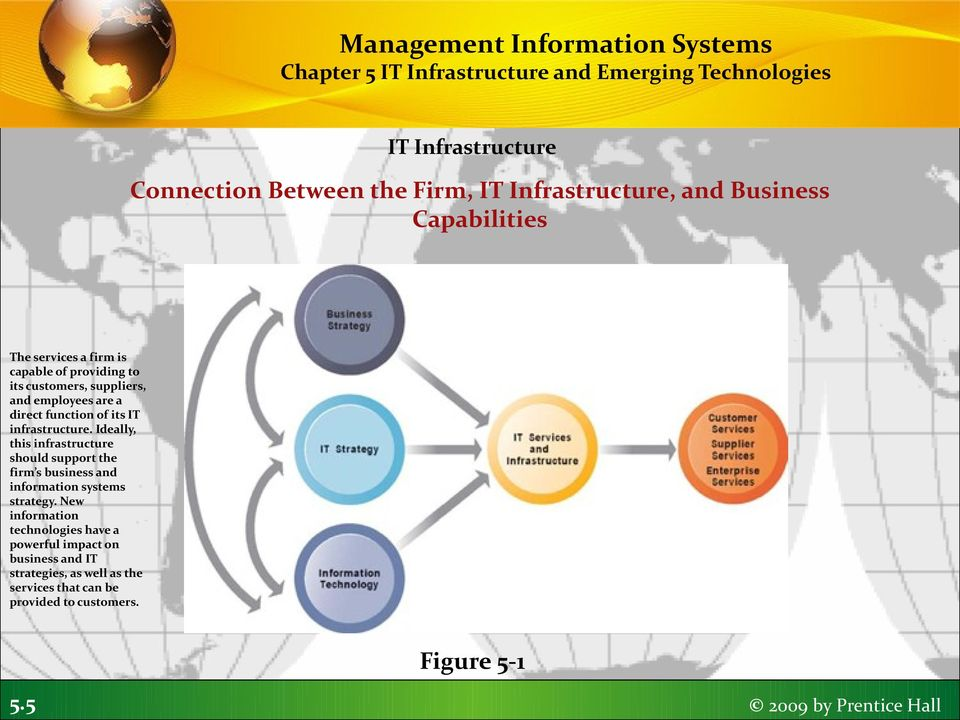 Ideally, this infrastructure should support the firm s business and information systems strategy.