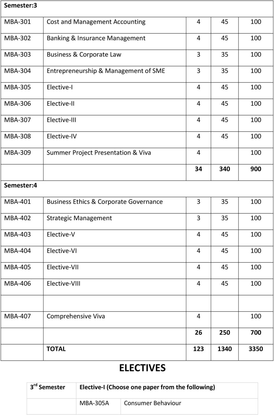 Semester:4 MBA 401 Business Ethics & Corporate Governance 3 35 100 MBA 402 Strategic Management 3 35 100 MBA 403 Elective V 4 45 100 MBA 404 Elective VI 4 45 100 MBA 405 Elective VII 4 45 100
