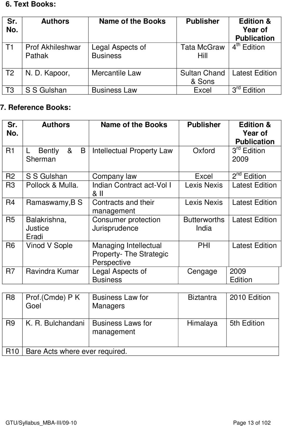 Authors Name of the Books Publisher Edition & Year of Publication R1 L Bently & B Sherman Intellectual Property Law Oxford 3 rd Edition 2009 R2 S S Gulshan Company law Excel 2 nd Edition R3 Pollock &