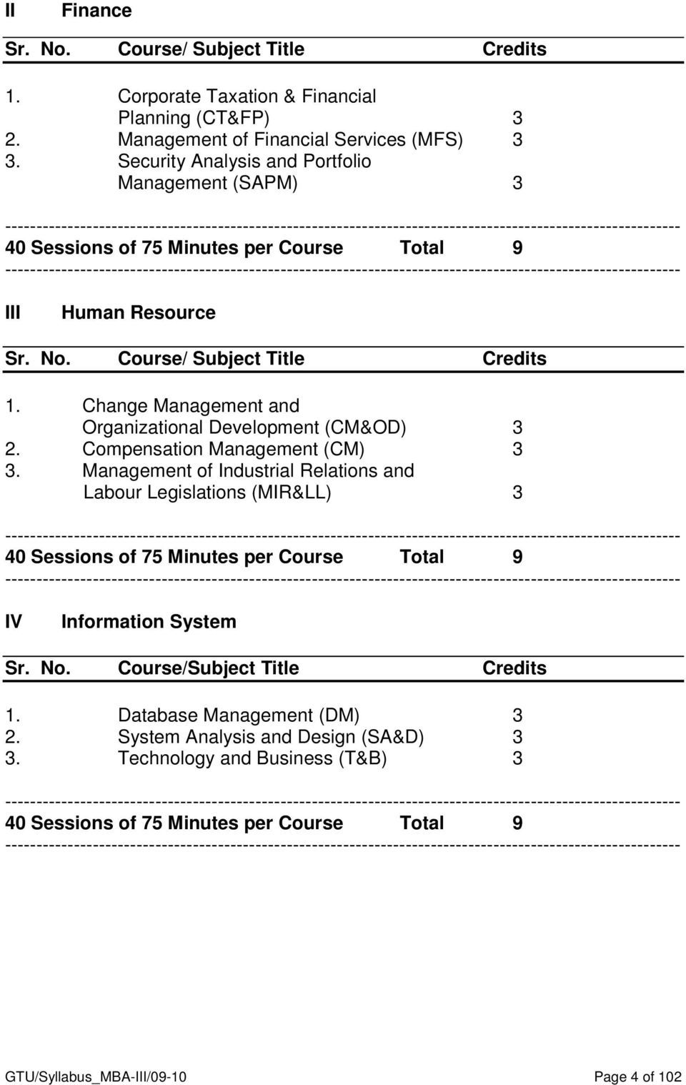 Total 9 ------------------------------------------------------------------------------------------------------------ III Human Resource Sr. Course/ Subject Title Credits 1.