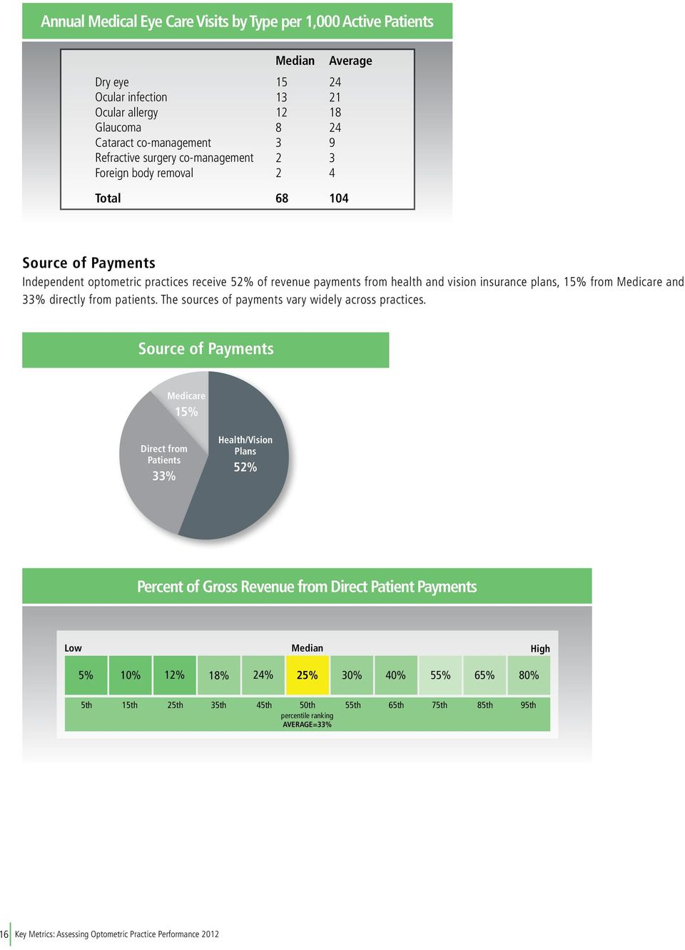 plans, 15% from Medicare and 33% directly from patients. The sources of payments vary widely across practices.