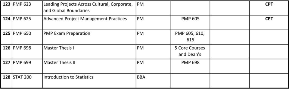 Preparation PM PMP 605, 610, 615 126 PMP 698 Master Thesis I PM 5 Core Courses and