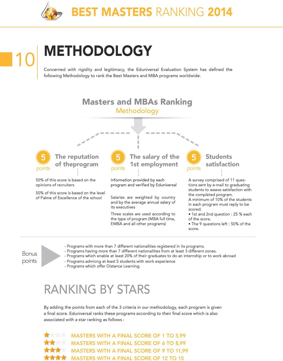 Masters and MBAs Ranking Methodology 5 points The reputation of theprogram 5 points The salary of the 1st employment 5 points Students satisfaction 50% of this score is based on the opinions of