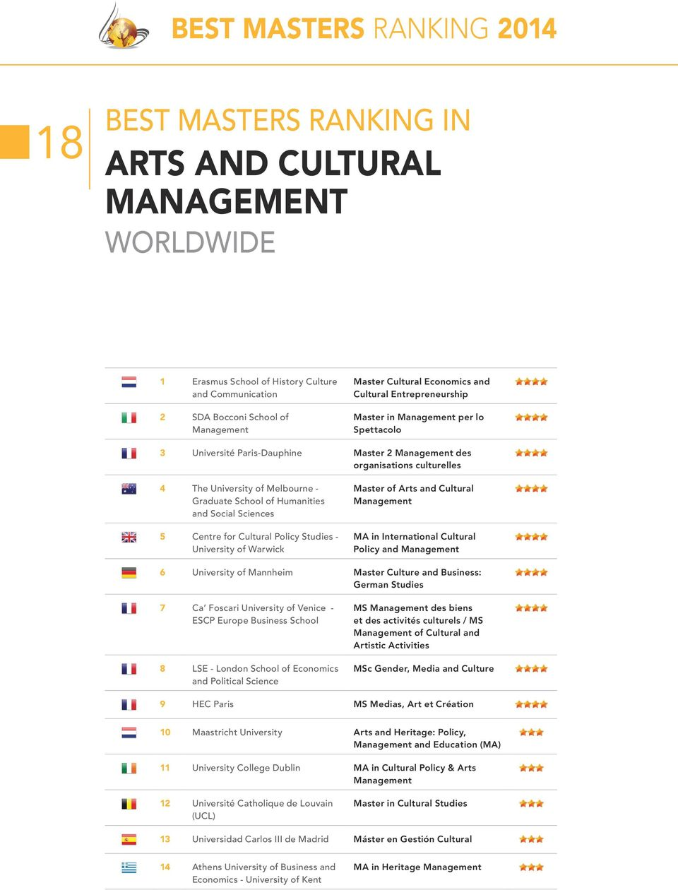 Sciences 5 Centre for Cultural Policy Studies - University of Warwick Master of Arts and Cultural MA in International Cultural Policy and 6 University of Mannheim Master Culture and Business: German
