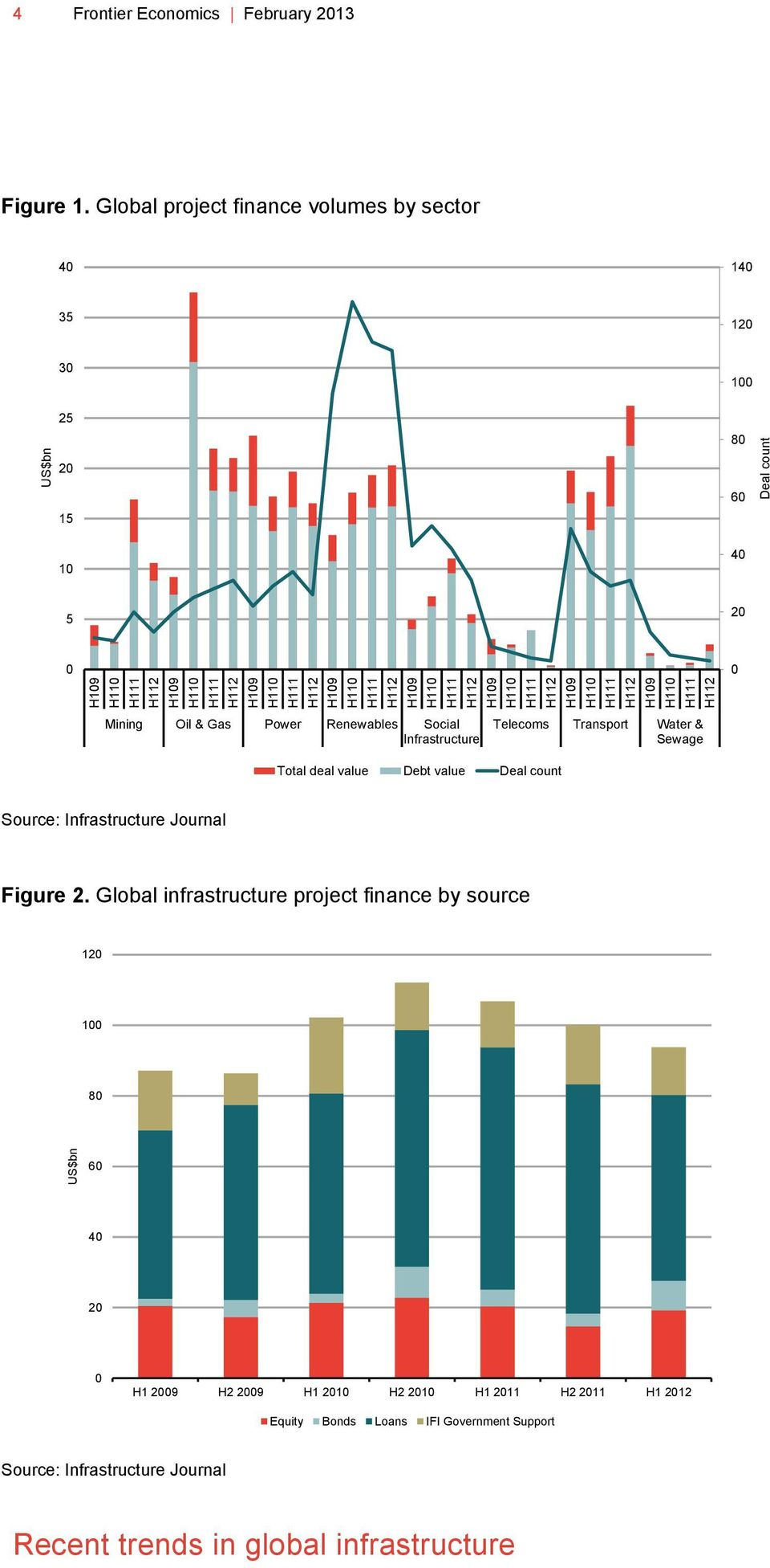 Global project finance volumes by sector 40 140 35 120 30 25 100 80 20 15 10 60 40 5 20 0 0 Mining Oil & Gas Power Renewables Social Infrastructure Telecoms Transport